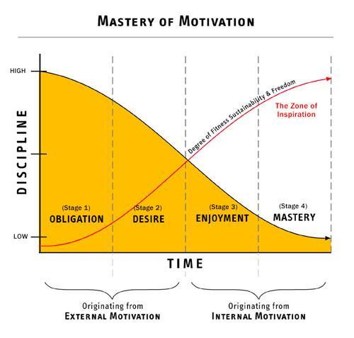 Mastery of motivation